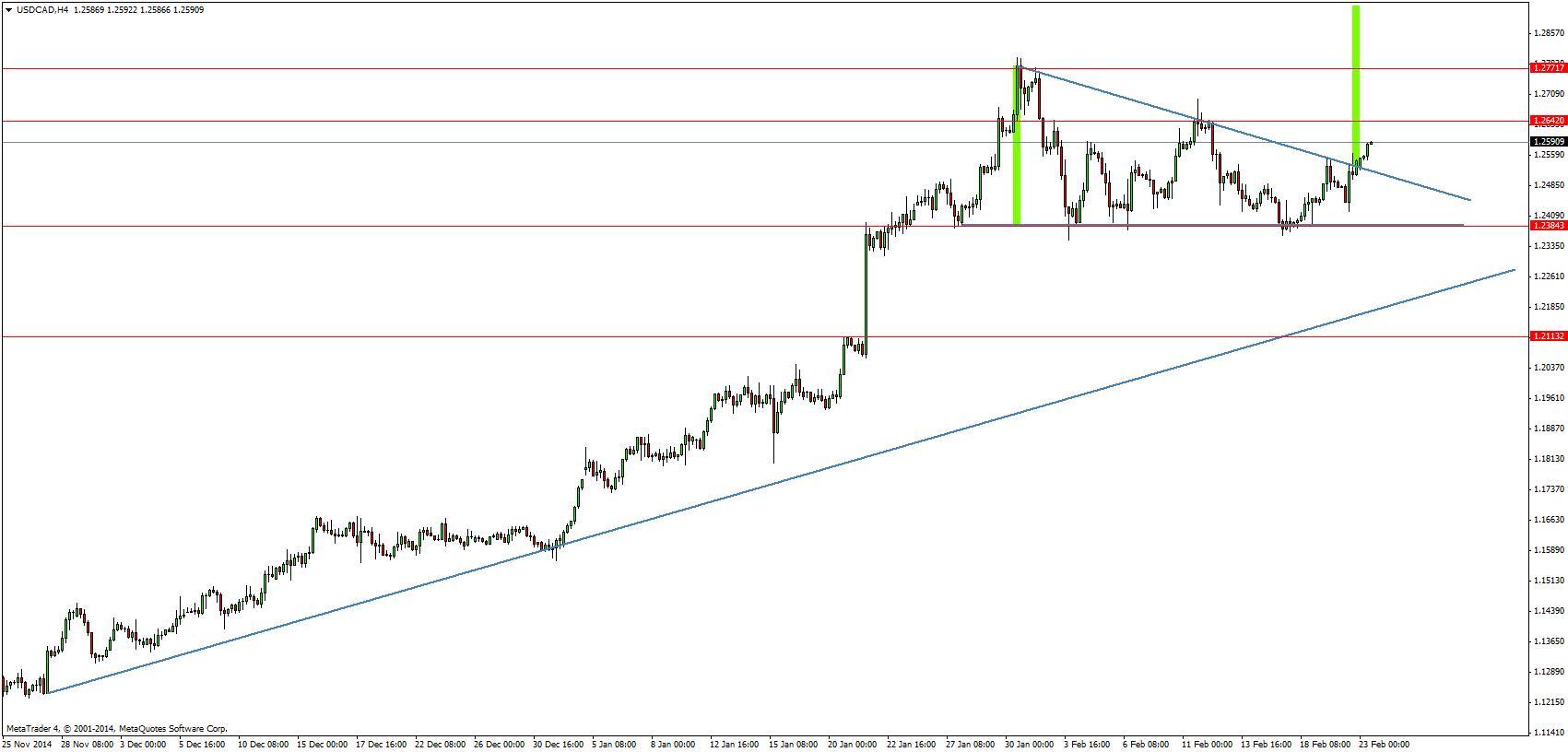 USD/CAD oczami Admiral Markets