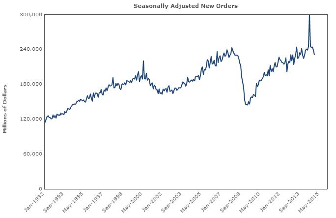 Wartości durable goods orders na wykresie historycznym