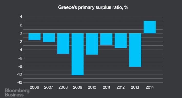 Poziom procentowy niedoborów/nadwyżek budżetowych Grecji w ostatnich 10 latach