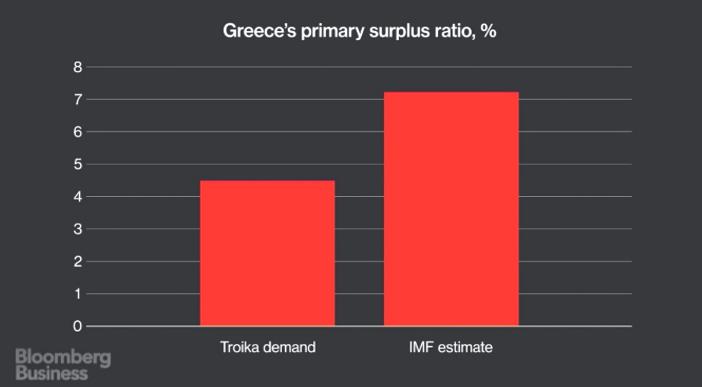 Nadwyżki budżetowe wymagane przez Troikę i rzeczywisty poziom niezbędny do spłaty wszystkich długów wg szacunków MFW