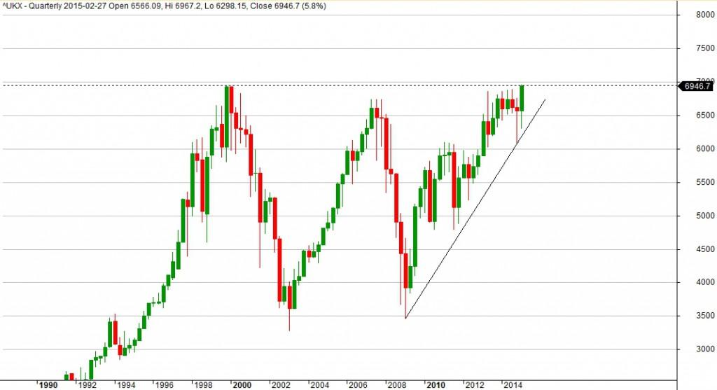 2015-03-02_analiza_indexu_FTSE100_quarterly