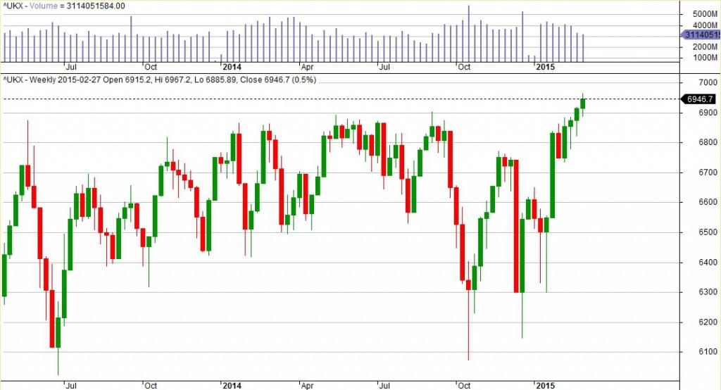 2015-03-02_analiza_indexu_FTSE100_weekly