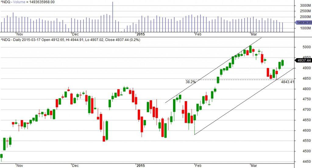 2015-03-18_podsumowanie_sesji_WT_NASDAQ_1D