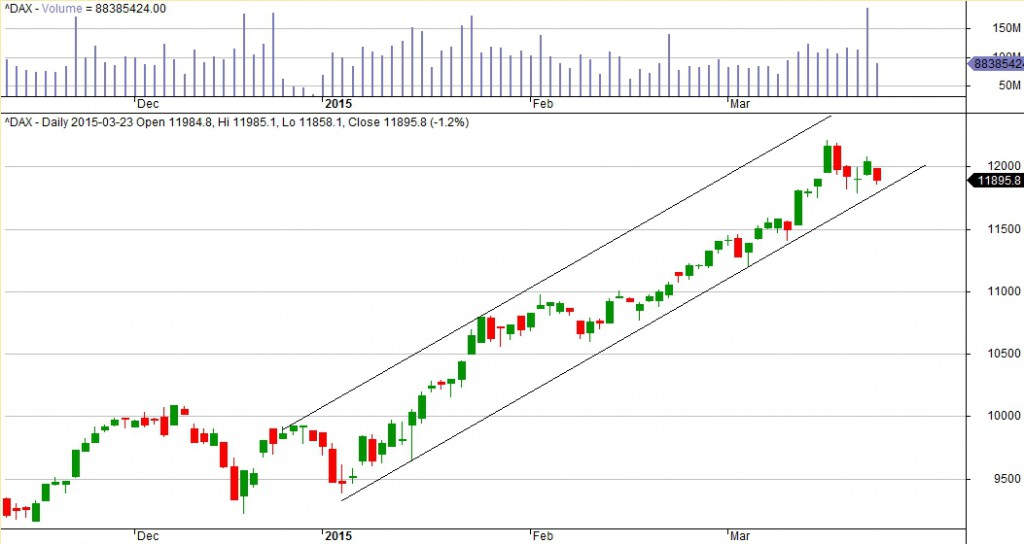 Indeks DAX na wykresie 1D.