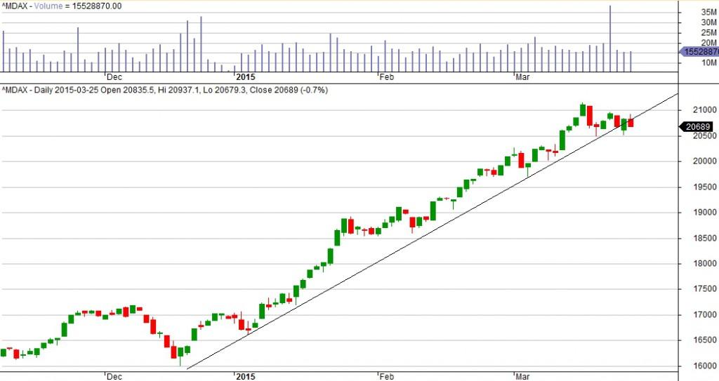 Wykres MDAX interwał 1D.