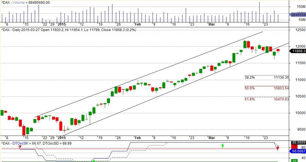 Wykres DAX interwał 1D. Górna część wolumen, dolna DTOSC tygodniowy.