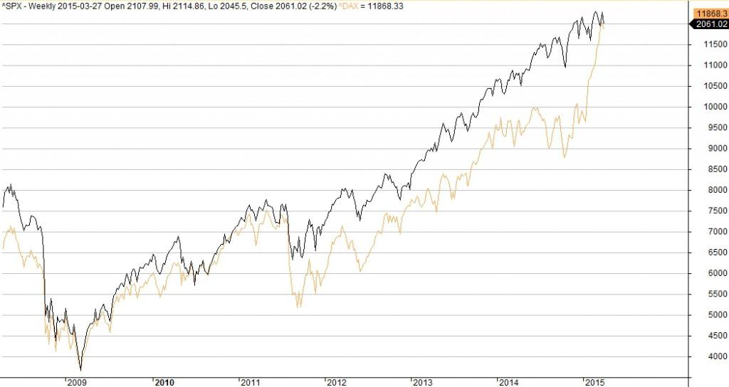 Porównanie indeksów DAX (kolor pomarańczowy) i S&P500 (kolor czarny).