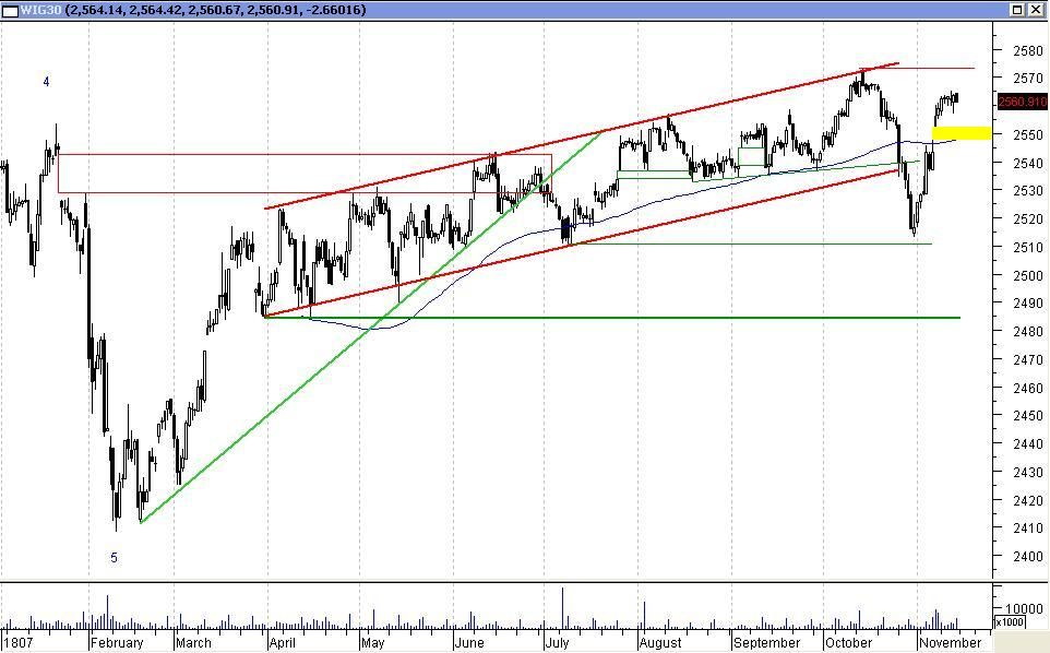 WIG30 - wykres godzinowy