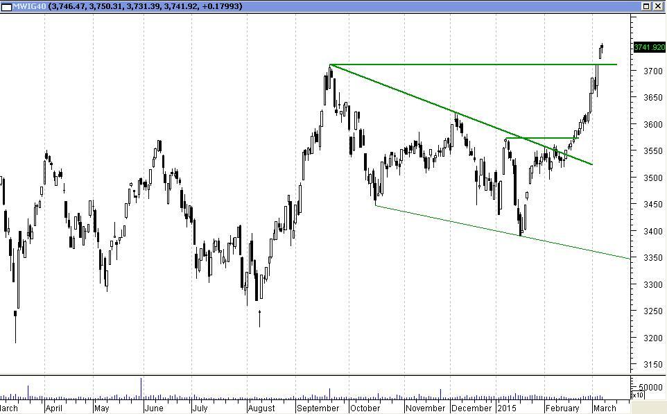 MWIG40 - wykres dzienny
