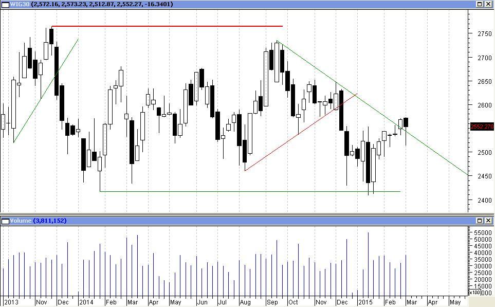 WIG30 - wykres tygodniowy