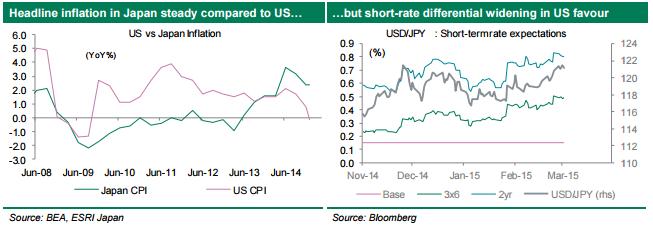 Różnice inflacyjne na linii Japonia i USA