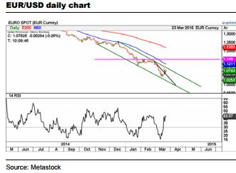 Wykres EUR/USD oczami ING
