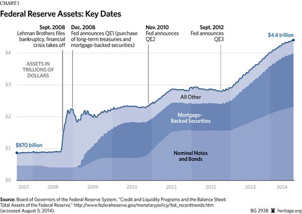 BG-fed-balance-sheet-chart
