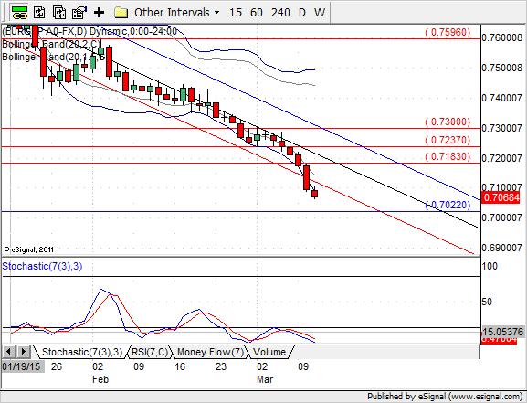 EUR/GBP na wykresie D1