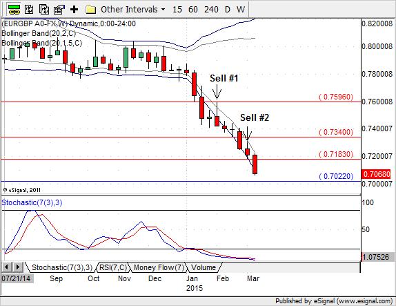 EUR/GBP - dwa sygnały sprzedaży na wykresie tygodniowym
