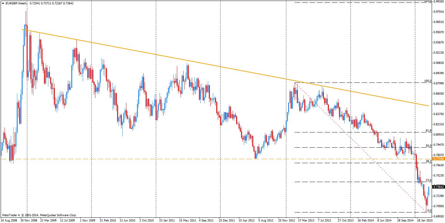 EUR/GBP koryguje wyraźnie od dwóch tygodni