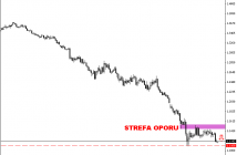 Wykres dzienny EUR/USD z zaznaczoną strefą oporu, głównym kierunkiem trendu, oraz linią wsparcia stworzoną na ostatnim lokalnym minimum.