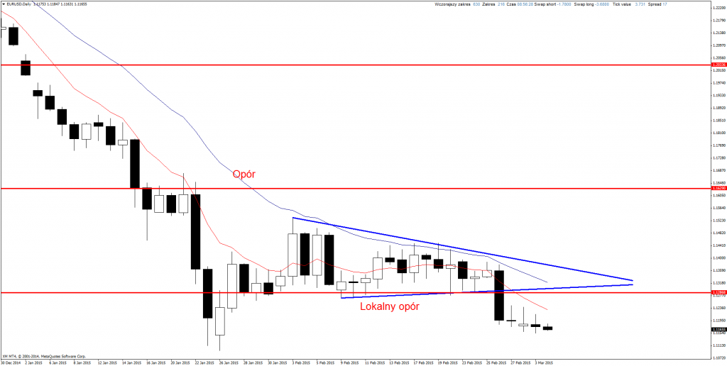 Price Action Forex EUR/USD