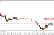 Wykres dzienny pary EUR/USD, na którym zaznaczone zostały poziomy wejścia (1.0990), stop loss (1.1165), oraz take profit (1.04)