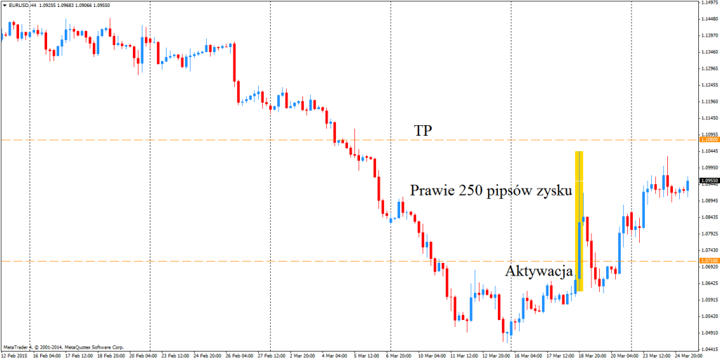 Pozycja na EUR/USD do tej pory zapewniła prawie 250 pipsów zysku