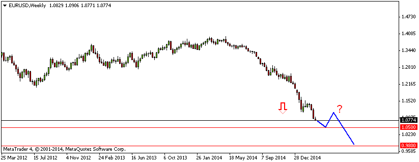 Tygodniowy wykres EUR/USD z zaznaczonymi poziomami, które zdaniem Credit Suisse są kluczowe. Niebieska krzywa pokazuje jeden ze scenariuszy zachowania się ceny w nadchodzącym roku.