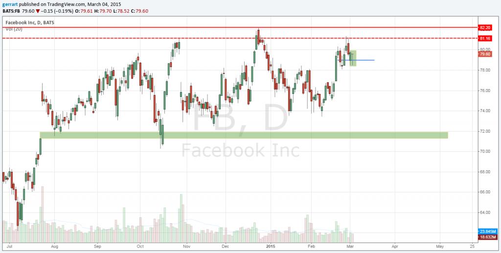 Dzienny wykres świecowy akcji FB