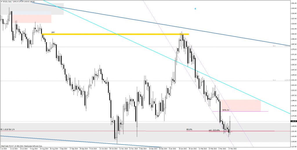 GOLDs.Daily