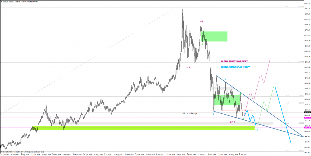 GOLDs.Weekly