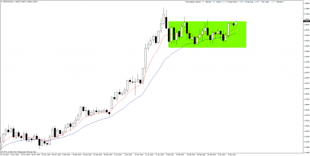 Price Action Forex USD/CAD