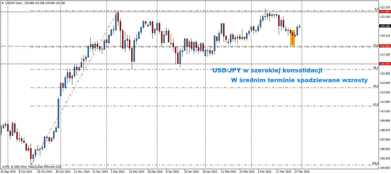 USD/JPY D1 w szerokiej konsolidacji