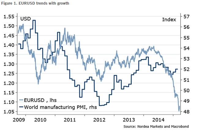 Powyżej prezentujemy nałożone na siebie wykresy EUR/USD, oraz globalnego PMI od 2009 roku.