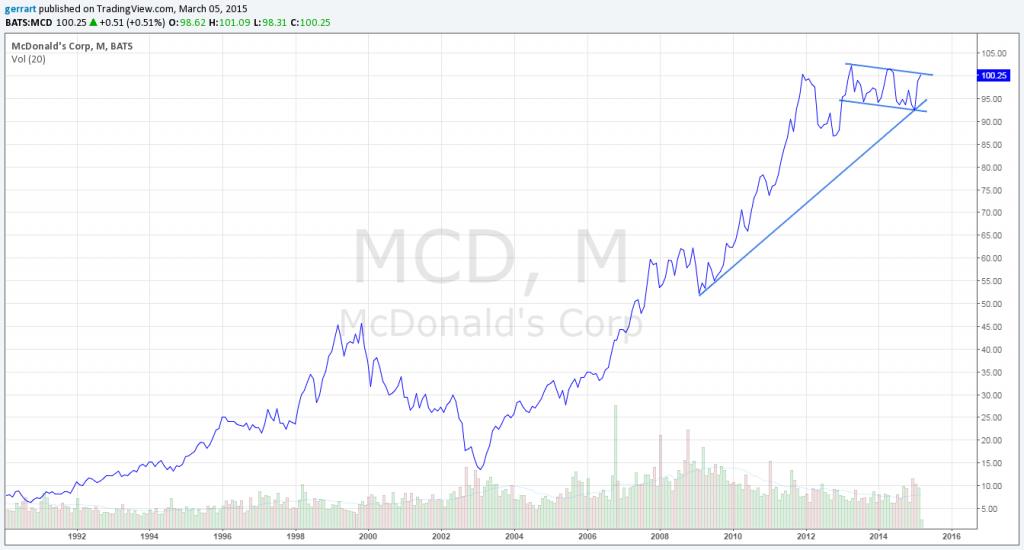 Notowania McDonald's na interwale miesięcznym - wykres liniowy