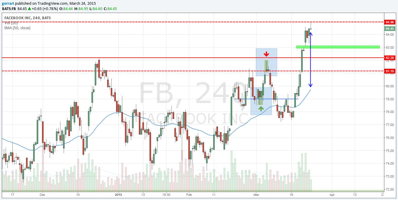 Facebook przed startem dzisiejszej sesji (w niebieskich prostokątach zaznaczono sygnały z naszych wcześniejszych analiz)