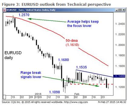 Spojrzenie techniczne na EUR/USD