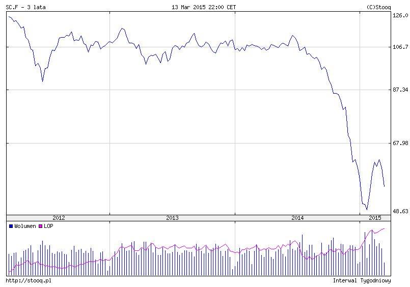 wykres_ropy