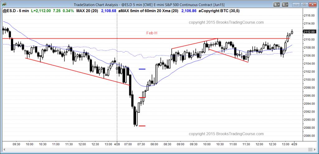 W trakcie wczorajszej sesji S&P500 Emini na początku notowań zaliczyło silny spadek, ostatecznie jednak zamykając się nad lutowym maksimum