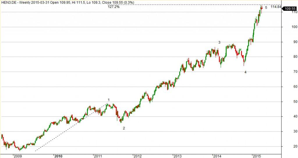 Wykres spółki Henkel dla interwału 1W.