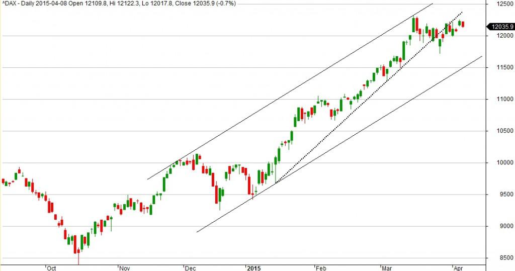 Wykres indeksu DAX dla interwału 1D. Na wykresie linia przerywana to przebita przyśpieszona linia trendu. A linie ciągłe to kanał we wnętrzu którego porusza się DAX.