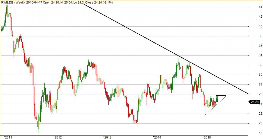 Wykres spółki RWE dla interwału 1W.