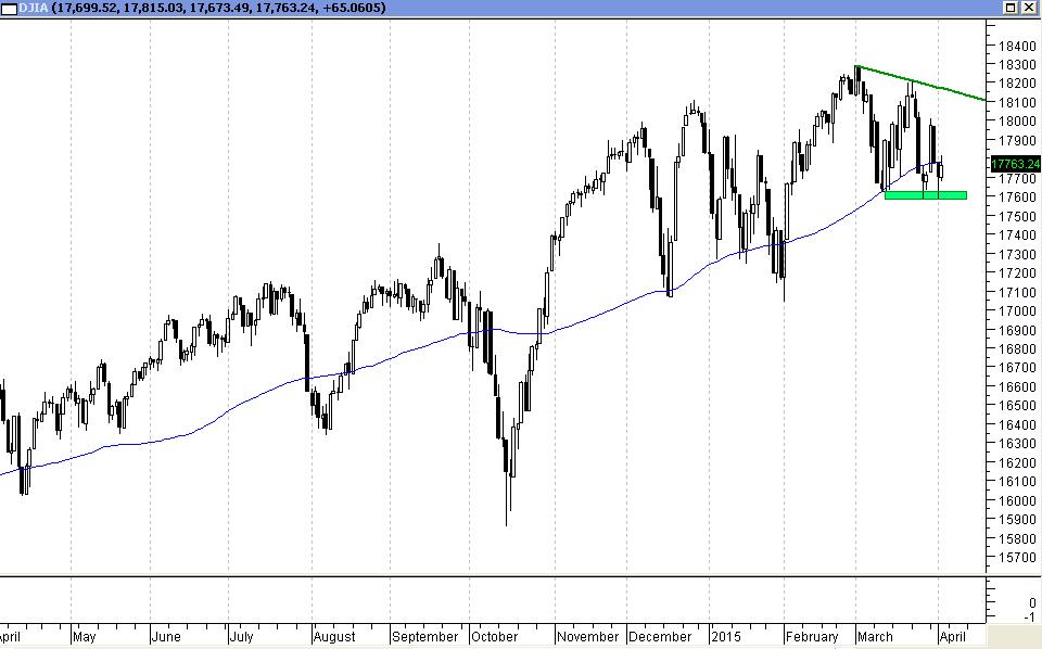 DJIA - wykres D1