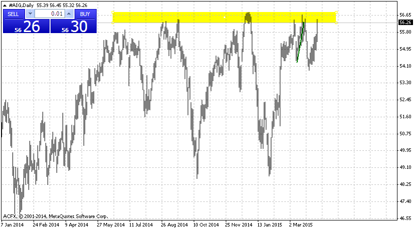 AIG - wykres D1
