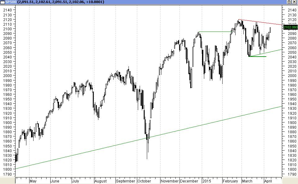 S&P500 - wykres D1