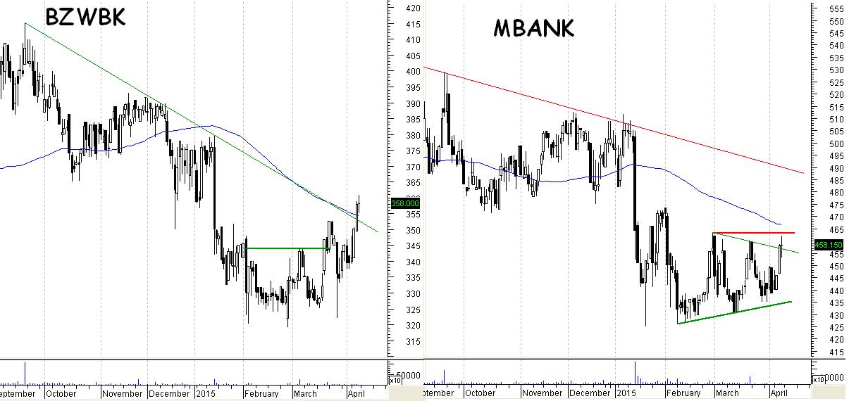 BZWBK, MBANK - wykresy dzienne