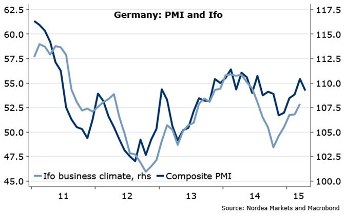 Odczyty niemieckiego PMI niejednokrotnie pokrywały się z publikacją IFO