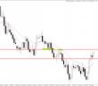 Price Action Forex AUD/NZD