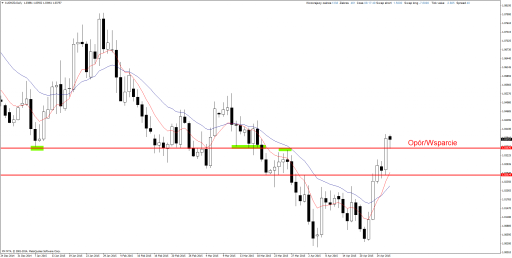 Price Action Forex AUD/NZD