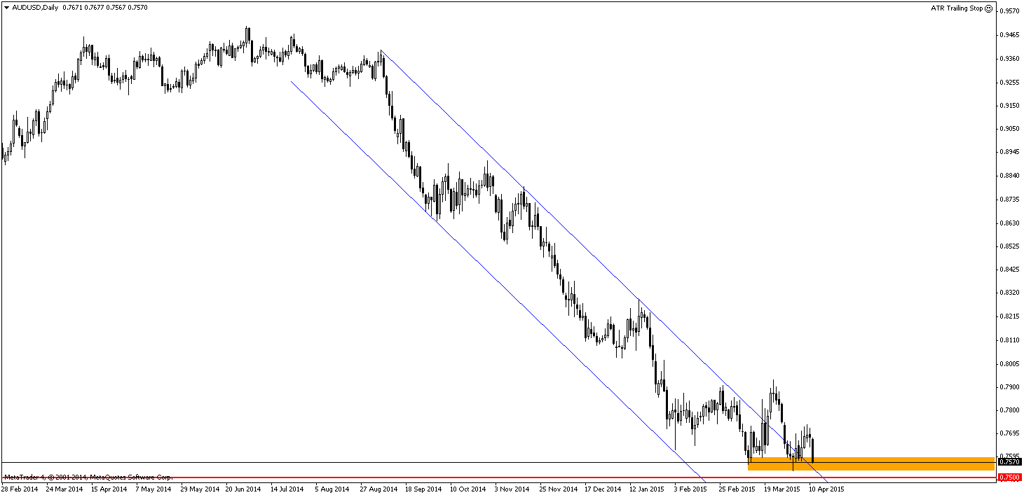 AUD/USD do tej pory pozostał ponad górnym ograniczeniem kanału spadkowego łącznie przez 8 dni. Morgan Stanley jest niedźwiedzio nastawiony do tej pary i oczekuje, że już niedługo znajdzie się ona poniżej zaznaczonej strefy wsparcia. Przebicie poziomu 0.85 będzie jednoznacznie wskazywało, że w długim terminie nadal podążamy na południe.