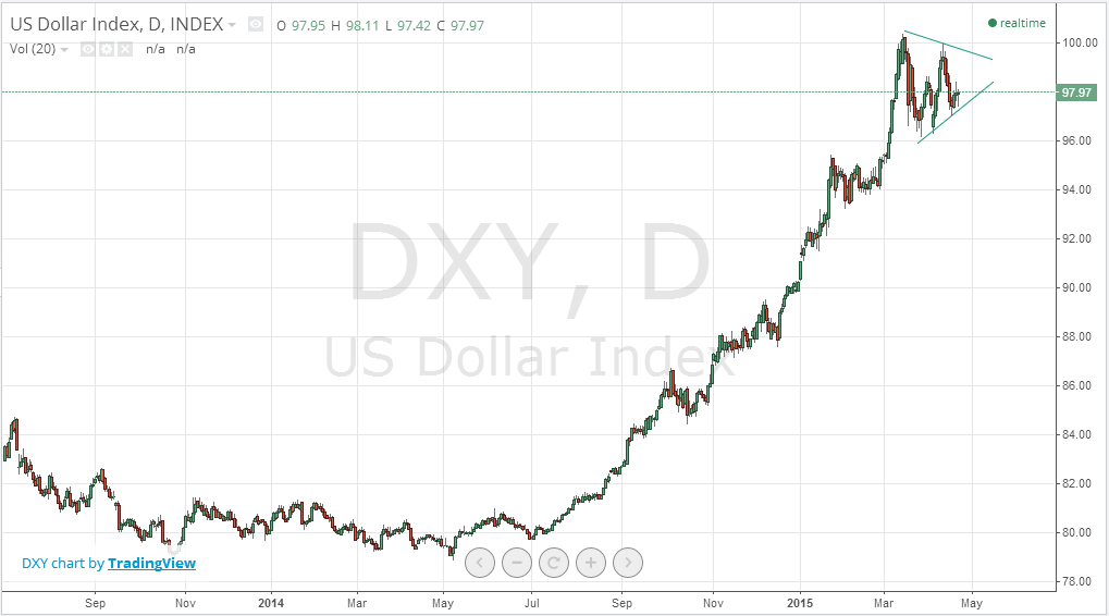 DXY_20150422