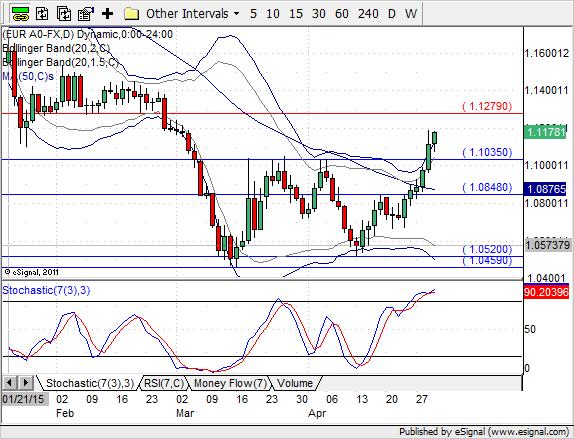 Wykres EUR/USD D1