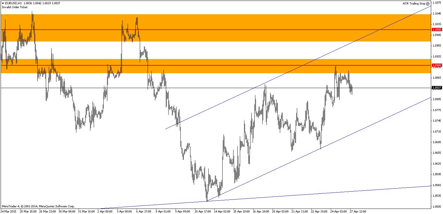 Wykres godzinowy EUR/USD. UBS preferuje krótkie pozycje i będzie sprzedawał parę w okolicach poziomu 1.09.